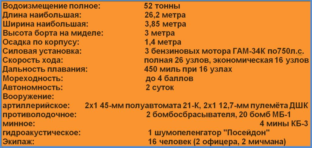 """Рождение """"МОшки"""". История катера МО-2"""