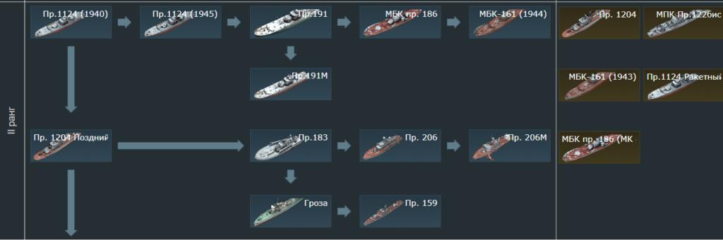 Ветка флота СССР 2-го ранга в War Thunder