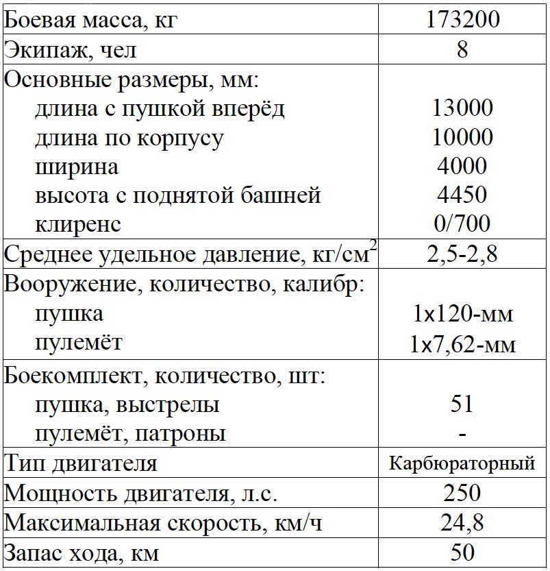 ТТХ(расчетные) танка Менделеева
