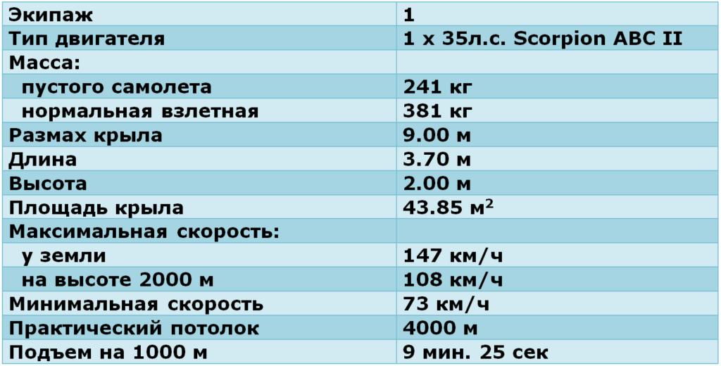 "ЛТХ ""Стабилоплан IV"""