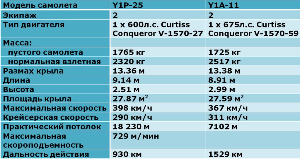 ЛТХ самолетов Consolidated