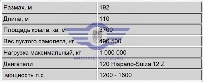 Планируемые характеристики проект с взлетным весом 1000 тонн