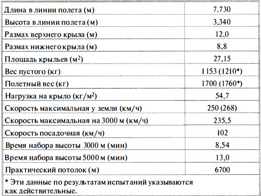 ЛТХ 2И-Н1 (ДИ-1) (расчетные)