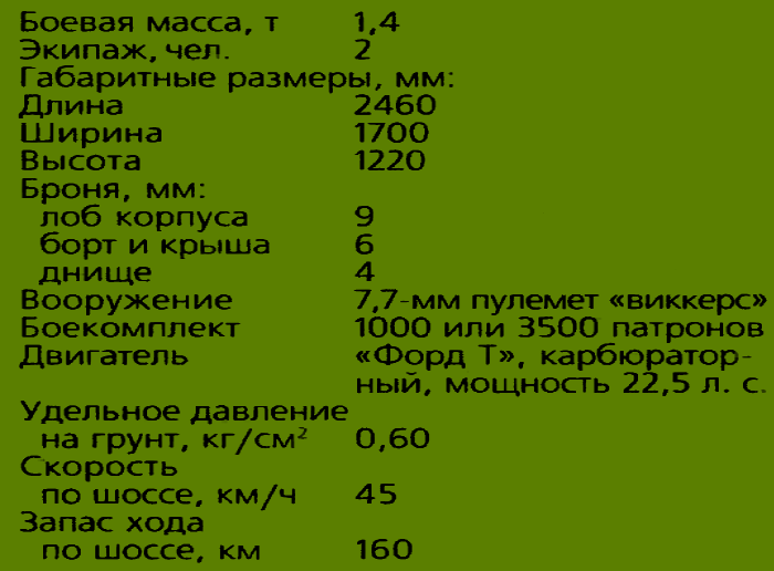 ТТХ Carden-Loyd Mk.VI