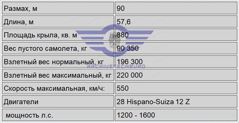 Планируемые характеристики и производительность BREGUET 850 (220 тонн)