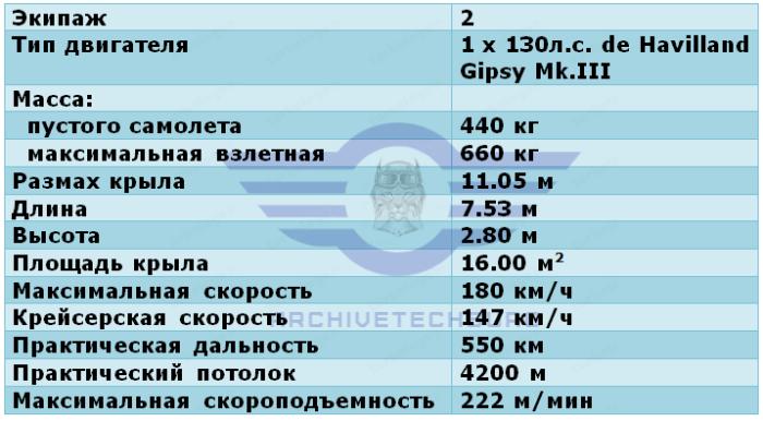 ЛТХ PZL.12