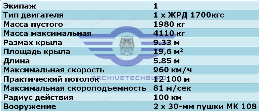 ЛТХ Ме.163В Komet