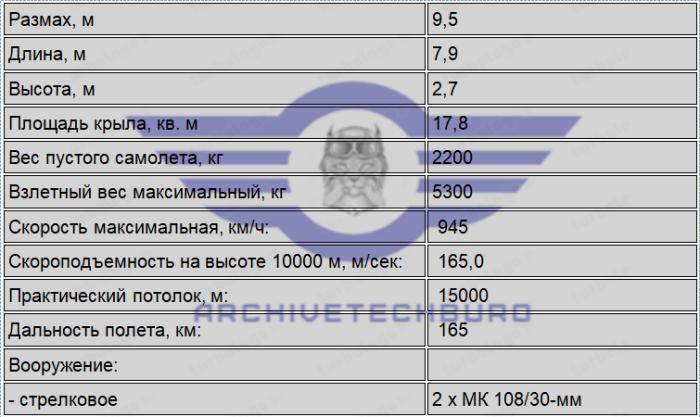 ТТХ Ju.248(Ме.263)