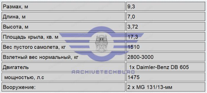 Расчетные ТТХ Me.334