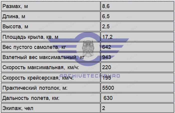 ЛТХ S. A. I. 1