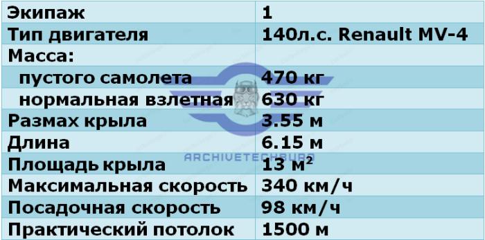 """ЛТХ САМ-9 """"Стрела"""""""