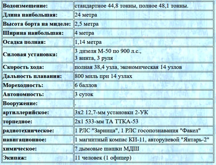 ТТХ ТД-200бис