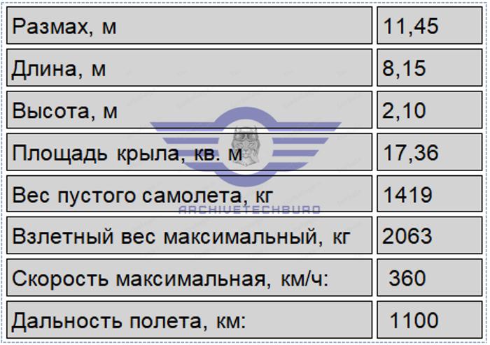 BN.1 — родоначальник двухфюзеляжных самолетов